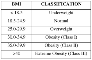 BMI and classification values