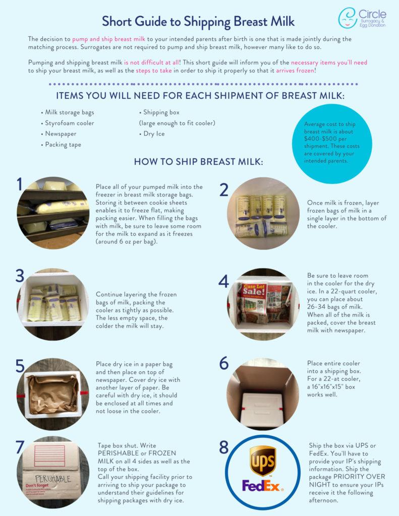 Surrogate Breast Milk Shipping Guide